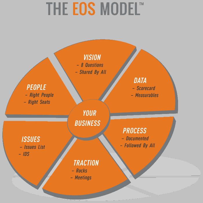 EOS-Model