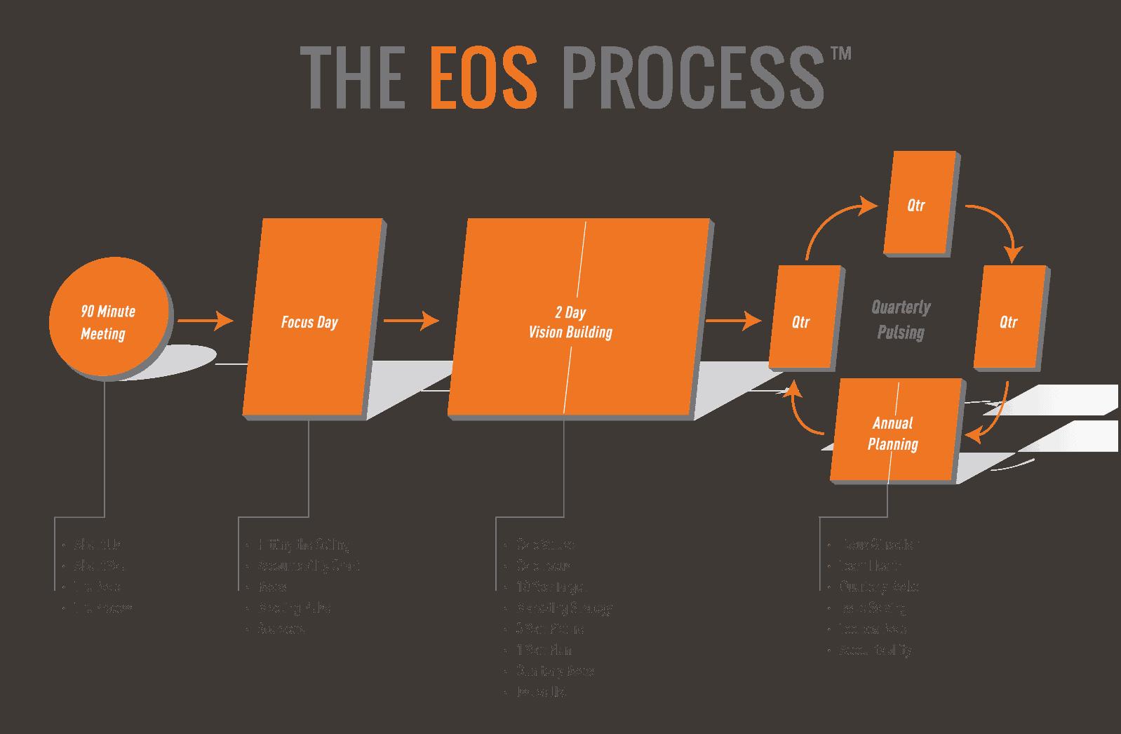 EOS-Process